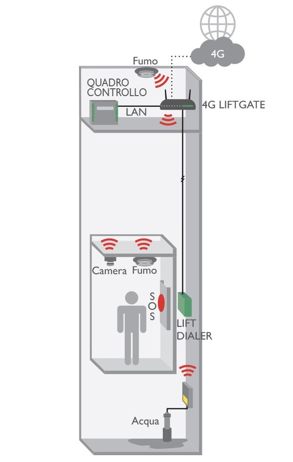 Applicazione in ascensore dispositivo 4G LIFEGATE