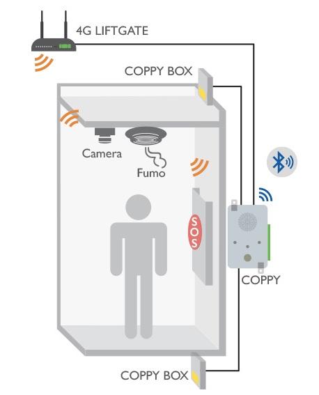 Coppy Teleallarme ascensori Applicazione