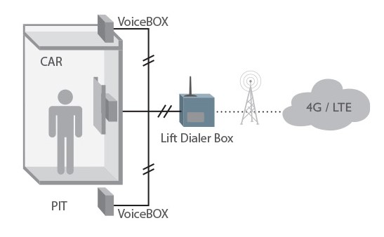 4G Lift dialer application in the lift elevator