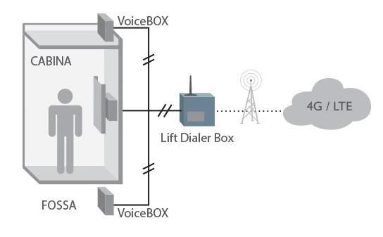 Applicazione 4G LIFT DIALER su ascensore